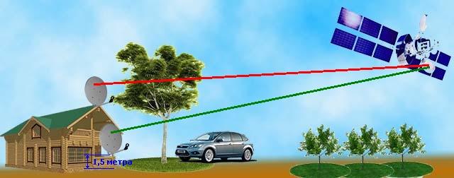 Установка антенны ниже кроны дерева